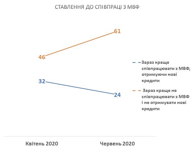Більше половини українців проти співпраці з МВФ, - опитування